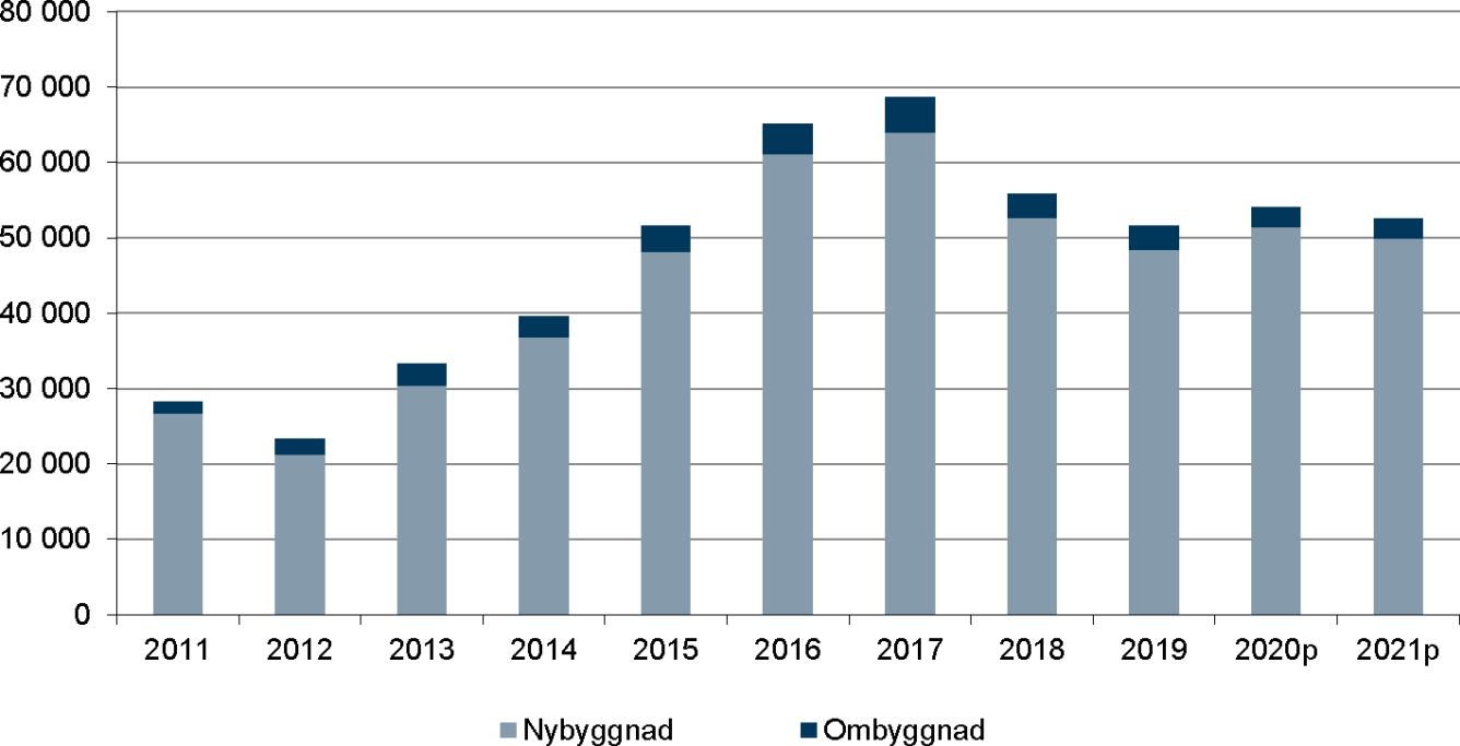 Påbörjade bostäder inklusive nettotillskott genom ombyggnad - december 2020