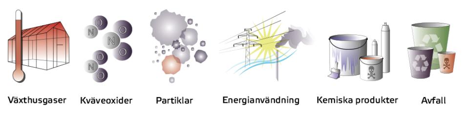 Olika typer av utsläpp. Illustration: Boverket